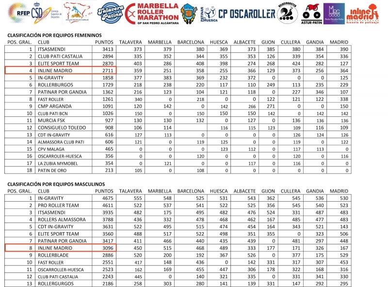 ranking-copa-espana-2019