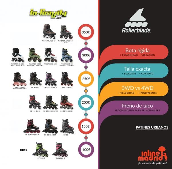 tabla-patines-rollerblade-recomendacion